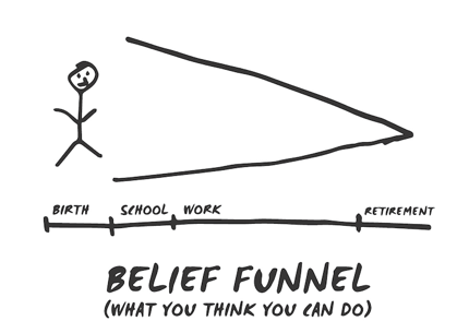 Belief Funnel