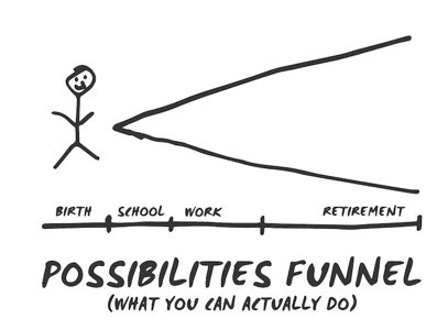 Possibilities Funnel